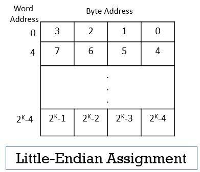 Little-endian Assignment