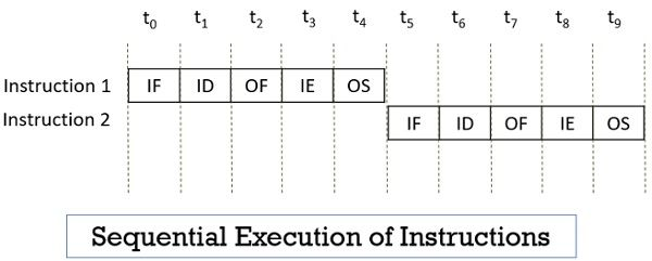 Sequential Execution of Instructions