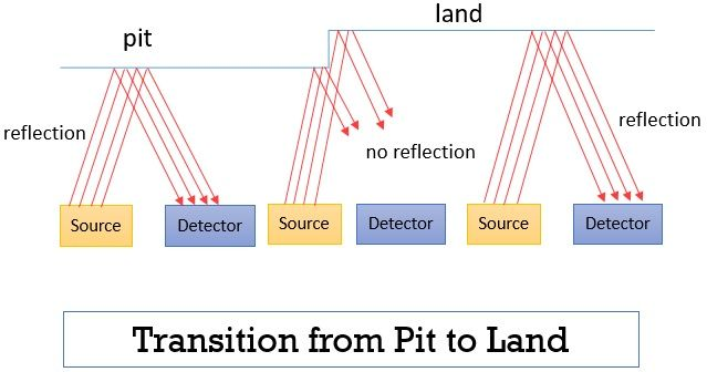 Transition form pit to and in optical memory