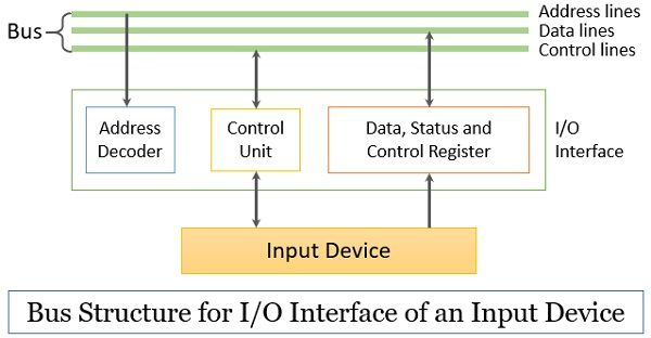 Bus Structure for IO interface of an input device