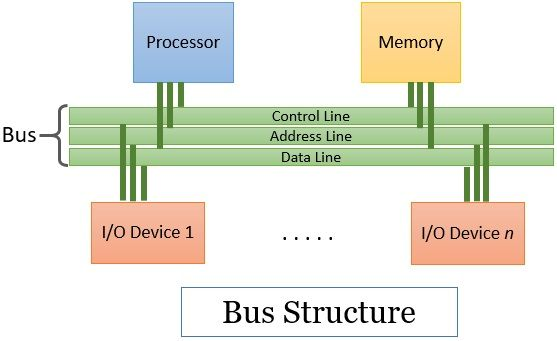 Bus Structure in Computer Architecture