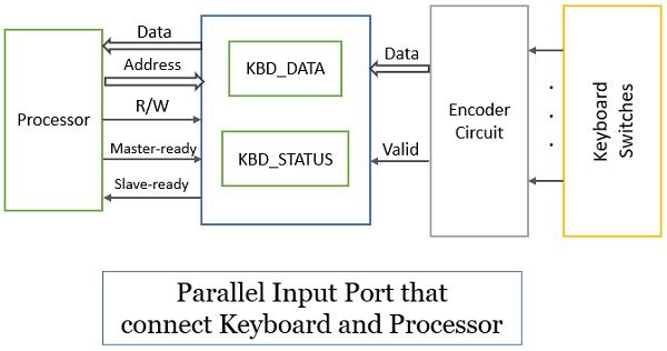 Interface Circuit for Parallel Input Port