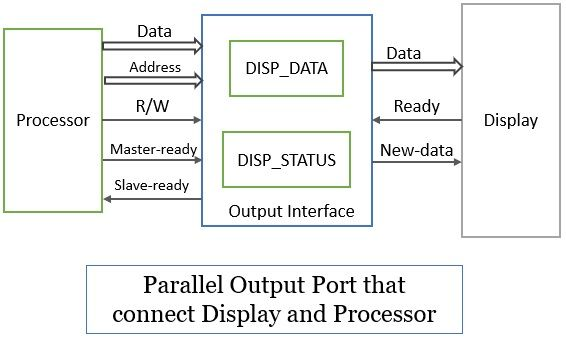 Interface Circuit for Parallel Output Port