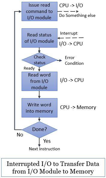 Interrupt Driven IO for input
