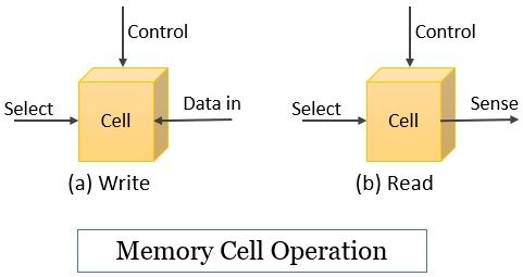 Memory cell operation of internal memory in computer
