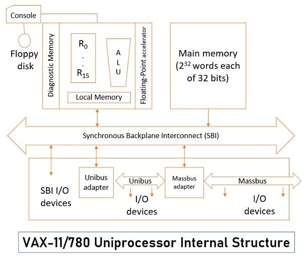 Parallelism in Uniprocessor