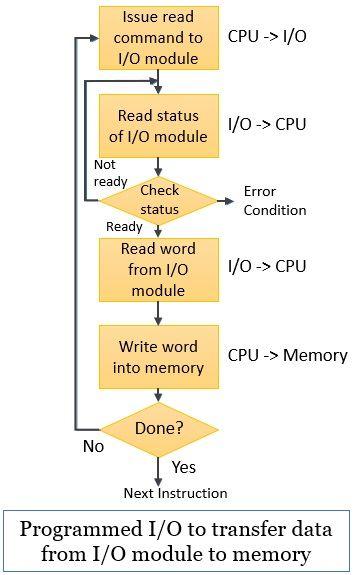 Programmed IO