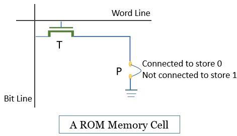 ROM Memory Cell