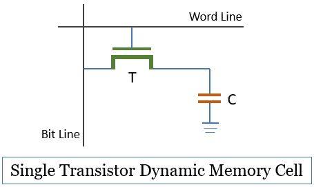 Single Transistor Dynamic Memory Cell