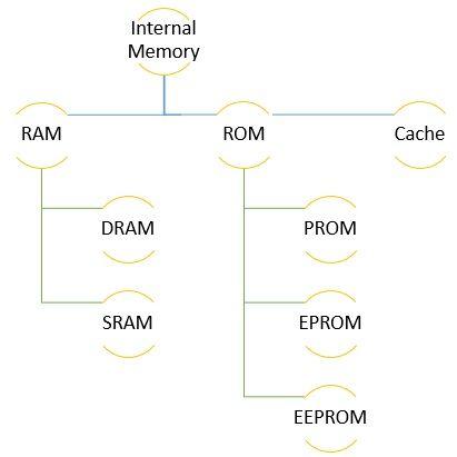 Types of Internal Memories
