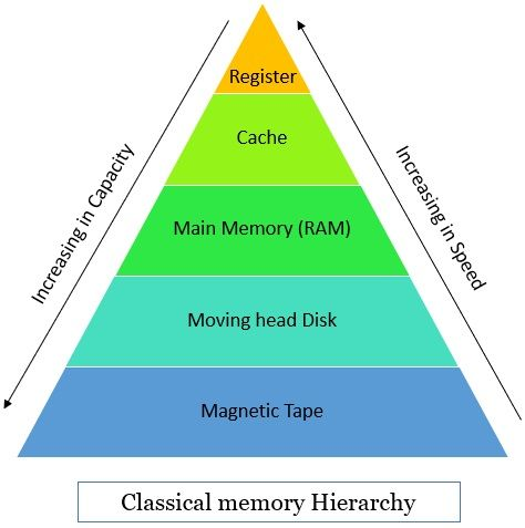 classical Memory Hierarchy in computer
