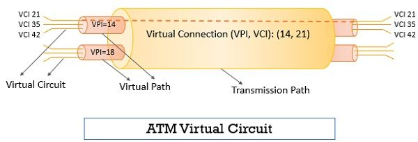 ATM Virtual Circuit