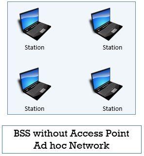 BSS Adhoc Network (Wireless Local Area Network)