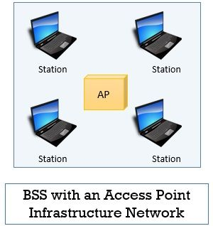 BSS Infrastructure Network (Wireless Local Area Network)