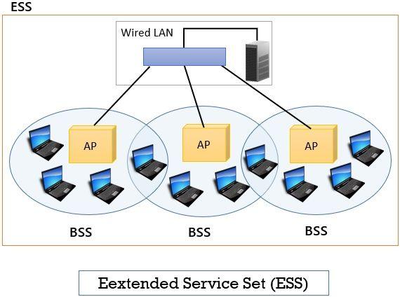 Extended Service Set ESS