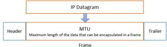 Fragmentation in Networking