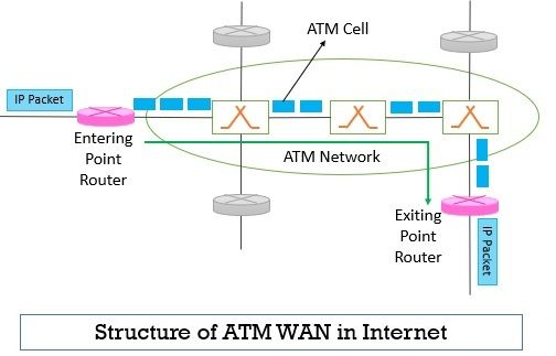 IP over ATM Network 1