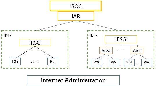 Internet Standard Administration