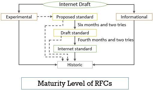 Maturity Levels of RFCs