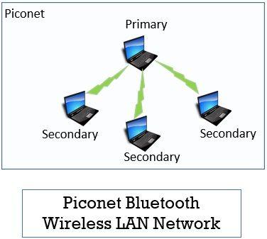 Piconet Bluetooth