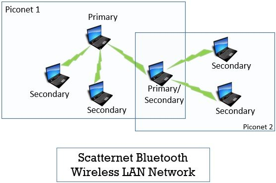 Scatternet Bluetooth