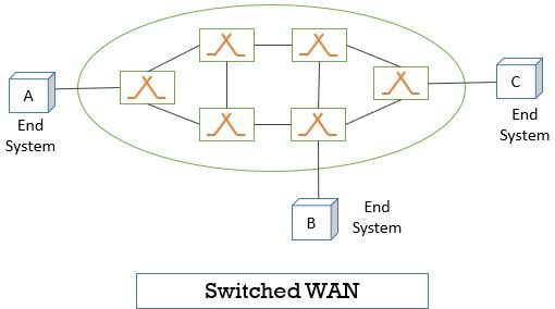 Switched WAN