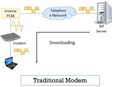 Traditional Modem Point-to-Point-WAN download
