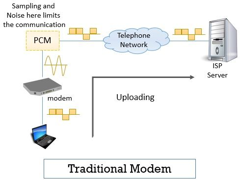 Traditional Modem Point-to-Point-WAN