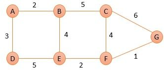 Link State Routing Topology of AS