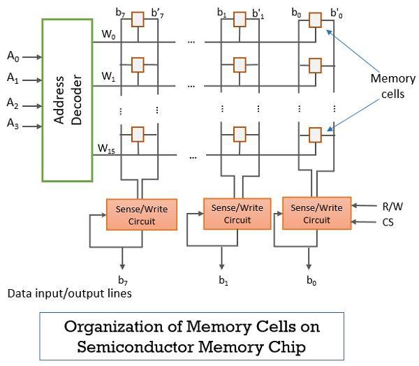 Organization of Semiconductor RAM Memory
