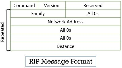 Routing Information Protocol Message Format