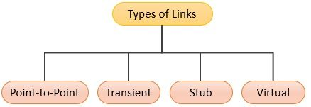 Types of Links in OSPF
