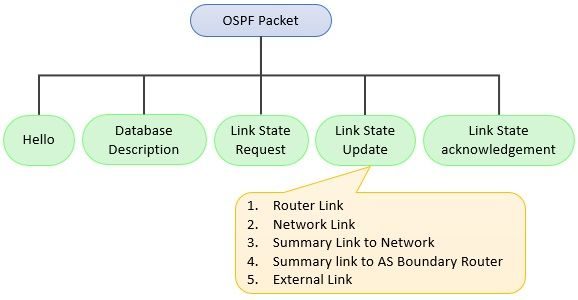 Types of Packet in OSPF