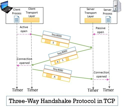 3-Way Handshake in Transmission Control Protocol (TCP)