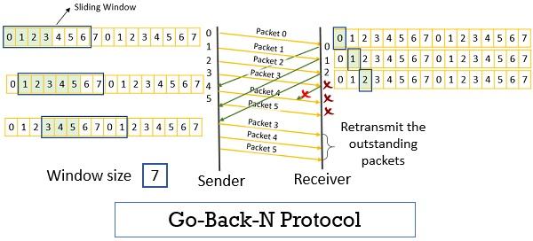 Go-back-n protocol 1