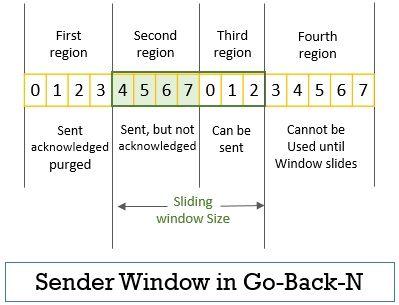 Sender Window size in Go-Back-N