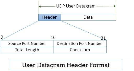 User Datagram Protocol Header Format