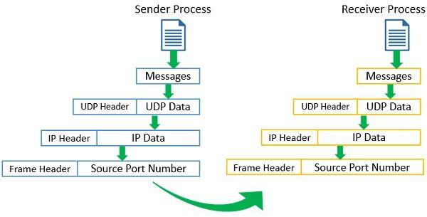User Datagram Protocol Working
