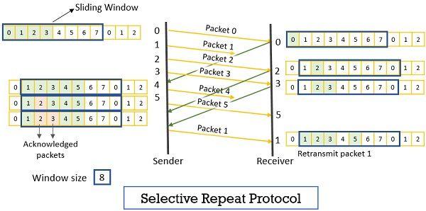 selective repeat protocol